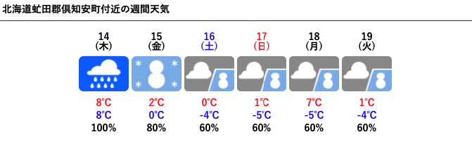 Weather Forecast In Jp